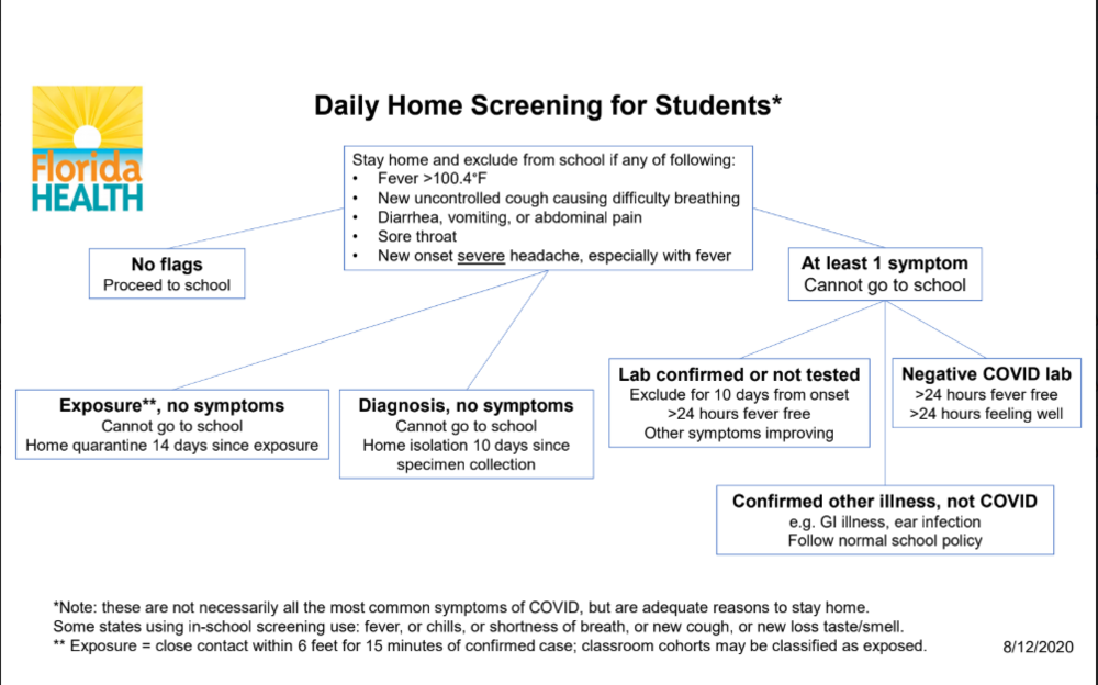 DOH Daily Home Screening for Students